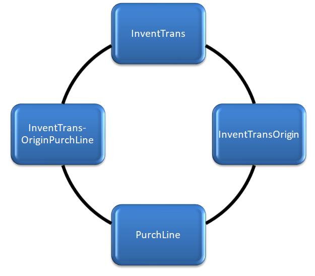 Relationship between InventTrans, InventTransOrigin, InventTransOriginPurchLine and PurchLine